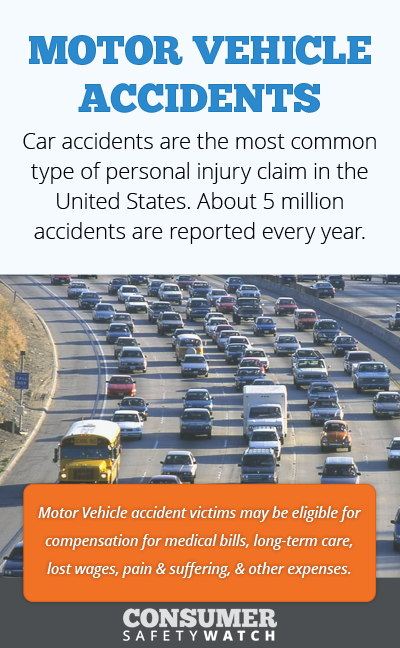 Car accidents are the most common type of personal injury claim in the United States. About 5 million accidents are reported every year. // Consumer Safety Watch